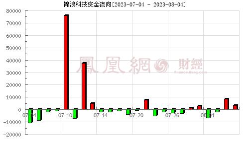 N锦浪(300763)资金流向分析图