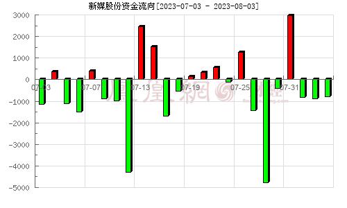 新媒股份(300770)资金流向分析图