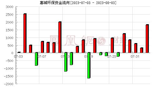 N惠城(300779)资金流向分析图