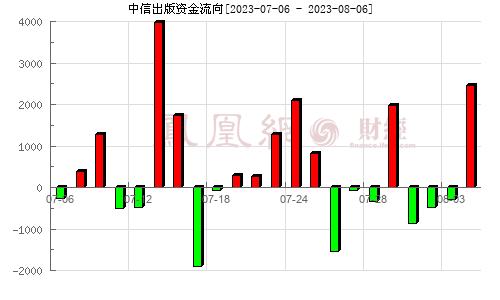 中信出版(300788)资金流向分析图