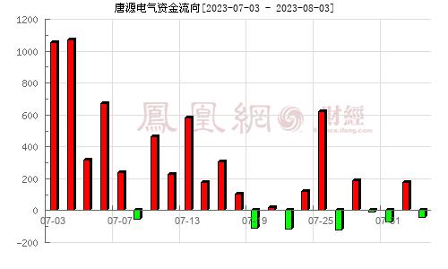 唐源���(300789)�Y金流向分析�D