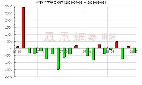 宇瞳光�W(300790)�Y金流向分析�D【