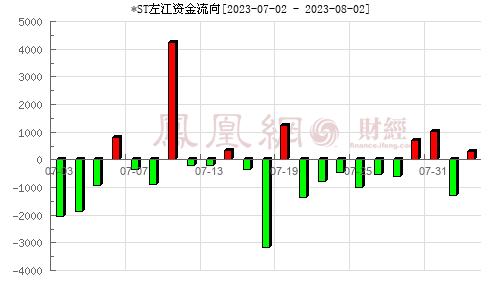 左江科技(300799)�Y金流向分析�D