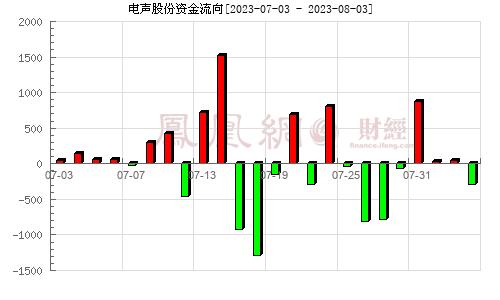 电声股份(300805)资金流向分析图