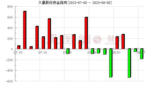 久量股份(300808)资金流向分析图