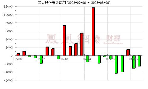 易天股份(300812)资金流向分析图