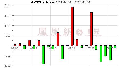 测绘股份(300826)资金流向分析图